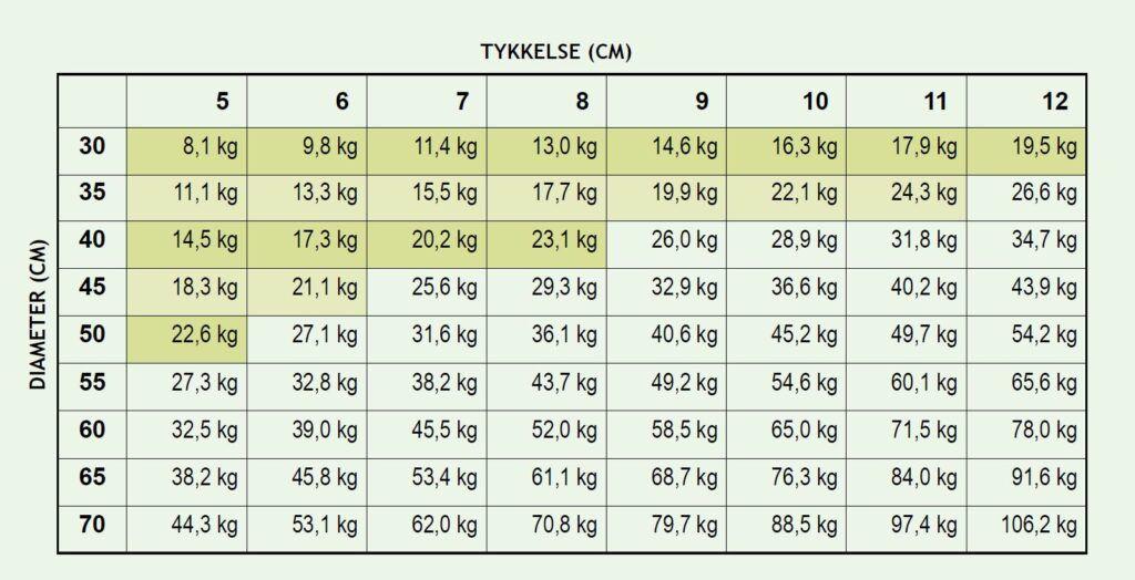 Skema over hvordan du beregner vægten på dit nuværende betondæksel