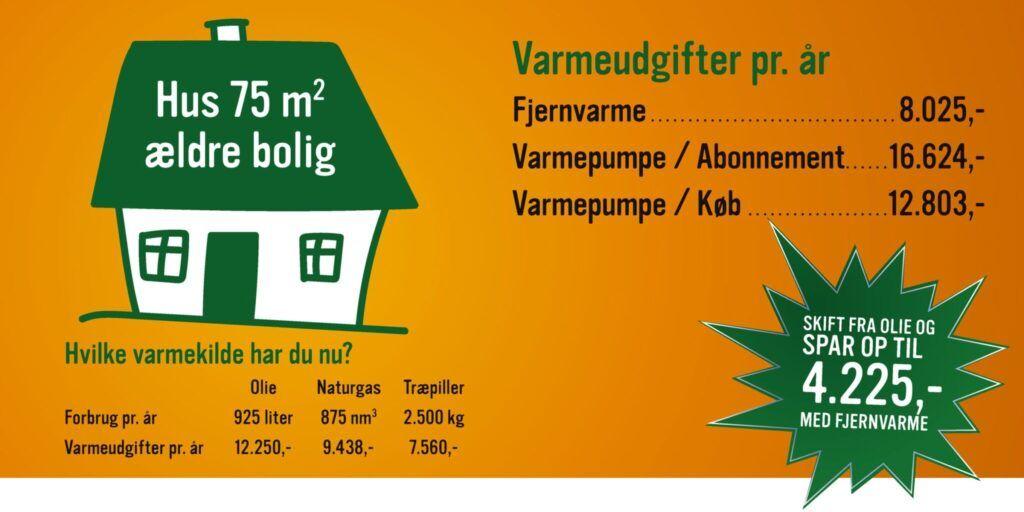 Priseksempel på varmeudgifter for lille ældre hus på 75 m2