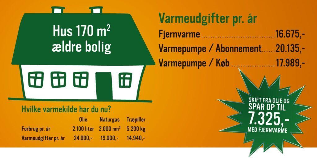 Priseksempel på varmeudgifter for ældre stort hus på 170 m2