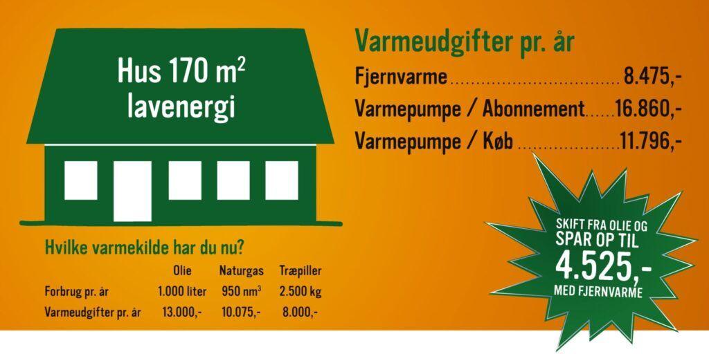 Priseksempel på varmeudgifter for lavenergihus på 170 m2